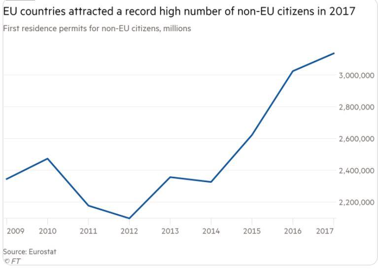 Eurostat migrants