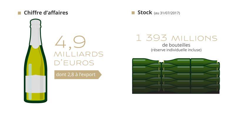 champagne stock
